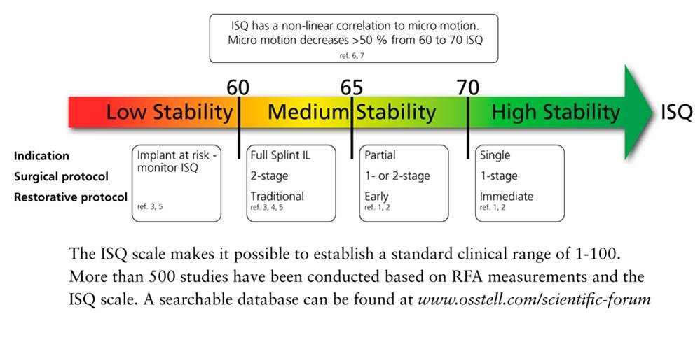ISQ (Implant Stability Meter)